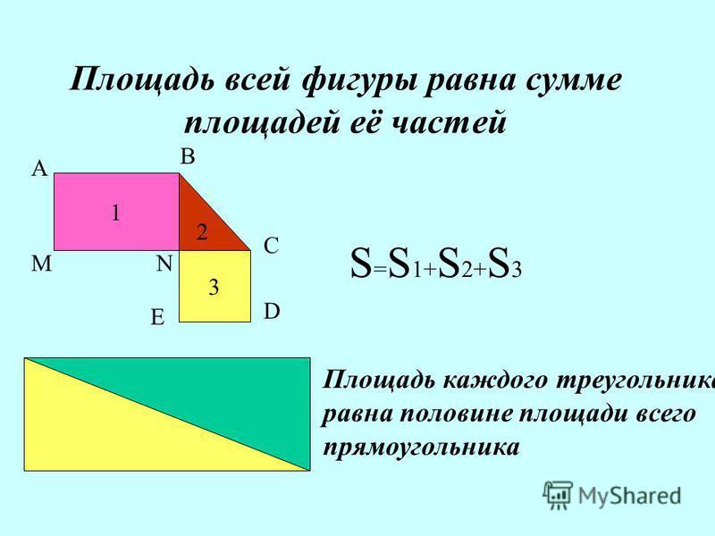 Площадь всей фигуры равна сумме площадей её частей 1 2 3 А В С D E MN S = S 1+ S 2+ S 3 Площадь каждого треугольника равна половине площади всего прямоугольника
