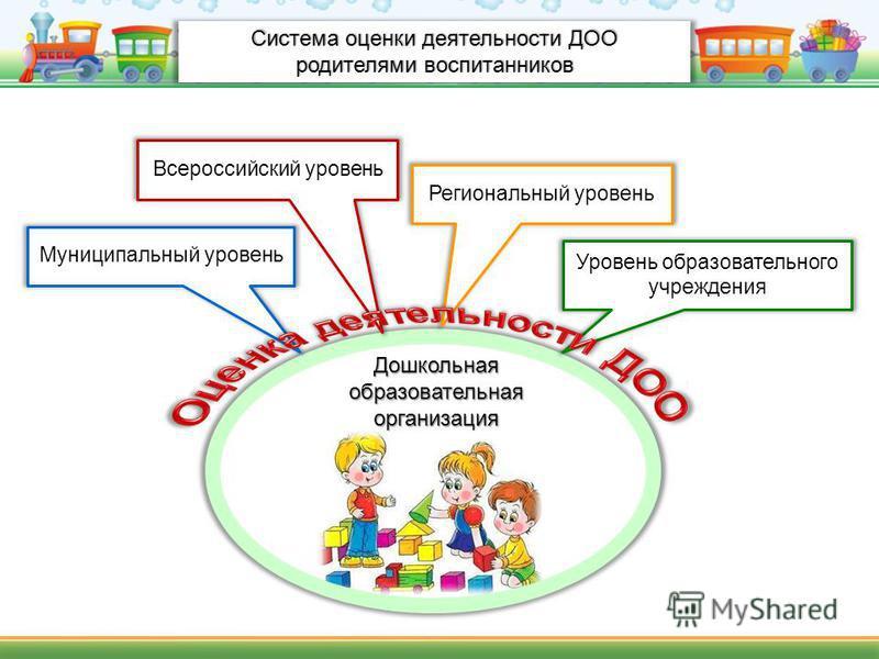 Система оценки деятельности ДОО родителями воспитанников Всероссийский уровень Региональный уровень Муниципальный уровень Уровень образовательного учреждения Дошкольная образовательная организация