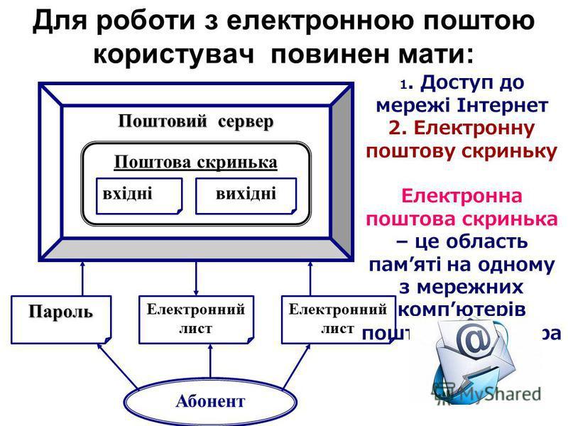 Протоколи електронної пошти пересилання електронних листів між сервером електронної пошти та компютером клієнта називають доставкою пошти. SMTP (Simple Mail Transfer Protocol) Transfer Protocol) – відправлення поштових повідомлень POP3 (post Office P