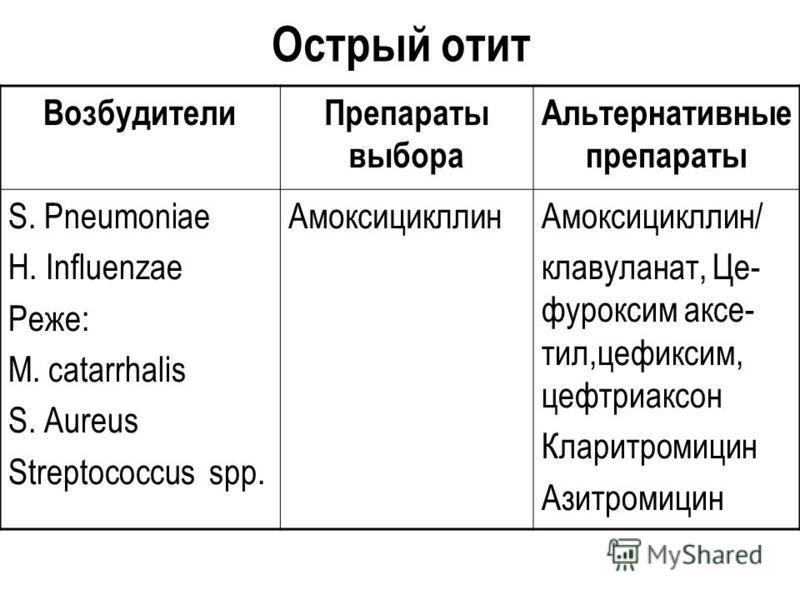 Острый отит Возбудители Препараты выбора Альтернативные препараты S. Pneumoniae H. Influenzae Реже: M. catarrhalis S. Аureus Streptococcus spp. Амоксицикллин Амоксицикллин/ клавуланат, Це- фуроксим аксе- тил,цефиксим, цефтриаксон Кларитромицин Азитро