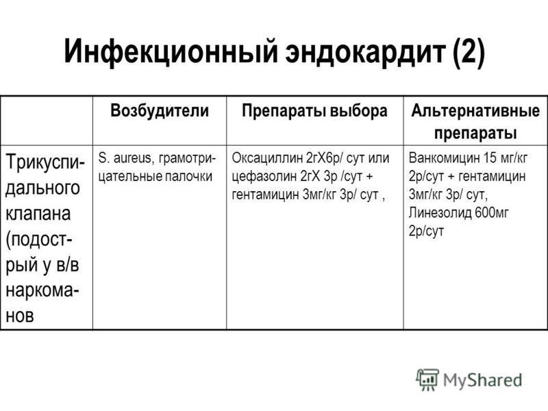Инфекционный эндокардит (2) Возбудители Препараты выбора Альтернативные препараты Трикуспи- дального клапана (подост- рый у в/в наркома- нов S. аureus, грамотри- цательные палочки Оксациллин 2 гХ6 р/ сут или цефазолин 2 гХ 3 р /сут + гентамицин 3 мг/
