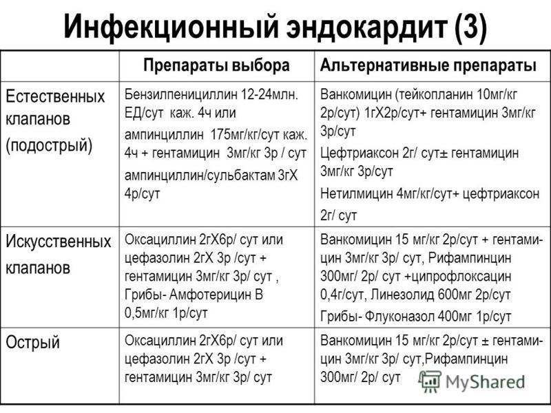 Инфекционный эндокардит (3) Препараты выбора Альтернативные препараты Естественных клапанов (подострый) Бензилпенициллин 12-24 млн. ЕД/сут каж. 4 ч или ампинциллин 175 мг/кг/сут каж. 4 ч + гентамицин 3 мг/кг 3 р / сут ампинциллин/сульбактам 3 гХ 4 р/