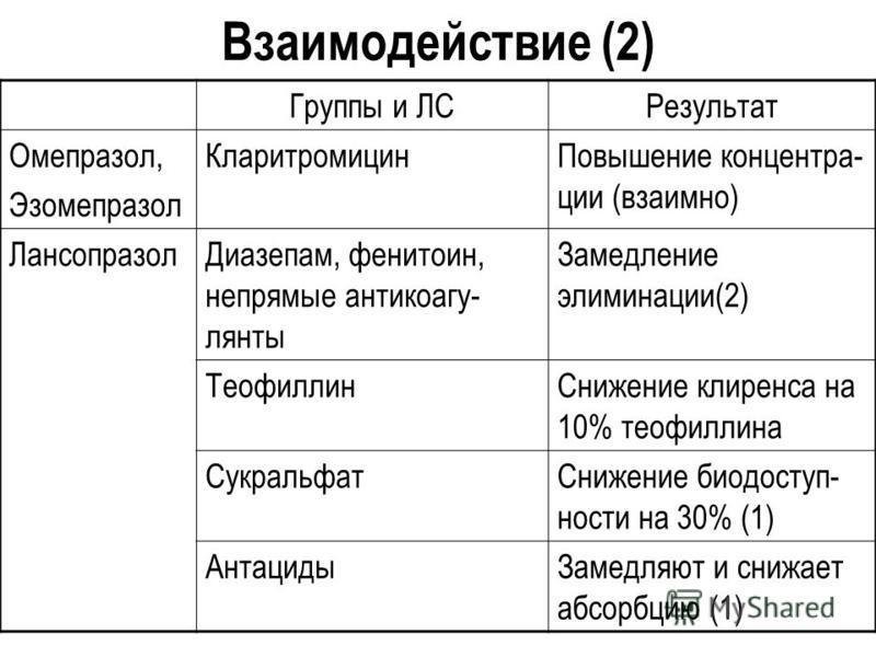 Взаимодействие (2) Группы и ЛСРезультат Омепразол, Эзомепразол Кларитромицин Повышение концентра- ции (взаимно) Лансопразол Диазепам, фенитоин, непрямые антикоагу- лянты Замедление элиминации(2) Теофиллин Снижение клиренса на 10% теофиллина Сукральфа