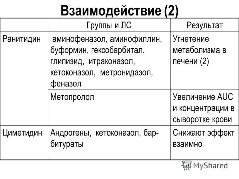Взаимодействие (2) Группы и ЛСРезультат Ранитидин аминофеназол, аминофиллин, буформин, гексобарбитал, глипизид, итраконазол, кетоконазол, метронидазол, феназол Угнетение метаболизма в печени (2) Метопролол Увеличение AUC и концентрации в сыворотке кр