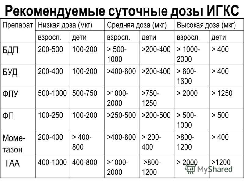 Рекомендуемые суточные дозы ИГКС Препарат Низкая доза (мкг)Средняя доза (мкг)Высокая доза (мкг) взросл.детивзросл.детивзросл.дети БДП 200-500100-200> 500- 1000 >200-400> 1000- 2000 > 400 БУД 200-400100-200>400-800>200-400> 800- 1600 > 400 ФЛУ 500-100