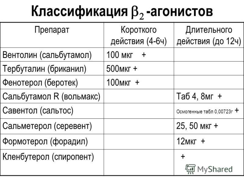 Классификация -агонистов Препарат Короткого действия (4-6 ч) Длительного действия (до 12 ч) Вентолин (сальбутамол)100 мкг + Тербуталин (бриканил)500 мкг + Фенотерол (беротек)100 мкг + Сальбутамол R (вольмакс)Таб 4, 8 мг + Савентол (сальтос) Осмогенны