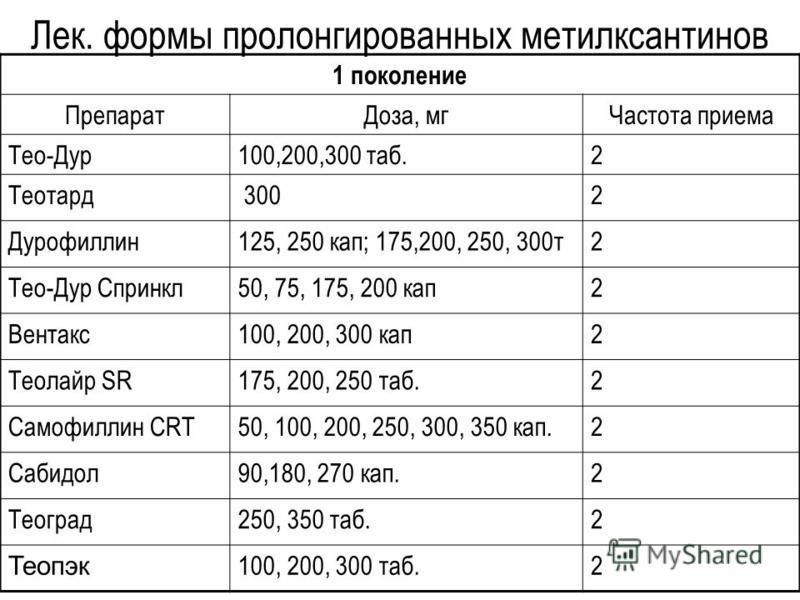 Лек. формы пролонгированных метилксантинов 1 поколение Препарат Доза, мг Частота приема Тео-Дур 100,200,300 таб.2 Теотард 3002 Дурофиллин 125, 250 кап; 175,200, 250, 300 т 2 Тео-Дур Спринкл 50, 75, 175, 200 кап 2 Вентакс 100, 200, 300 кап 2 Теолайр S