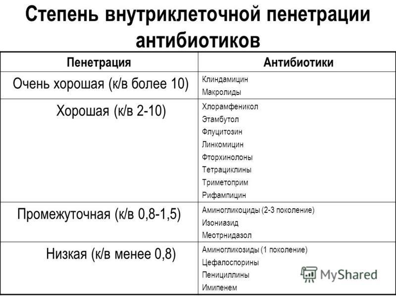 Степень внутриклеточной пенетрации антибиотиков Пенетрация Антибиотики Очень хорошая (к/в более 10) Клиндамицин Макролиды Хорошая (к/в 2-10) Хлорамфеникол Этамбутол Флуцитозин Линкомицин Фторхинолоны Тетрациклины Триметоприм Рифампицин Промежуточная