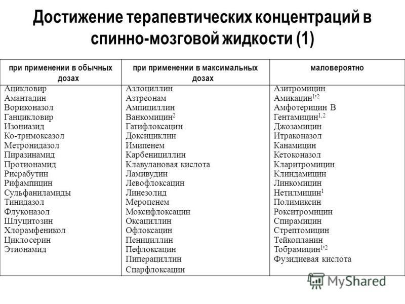 Достижение терапевтических концентраций в спинно-мозговой жидкости (1) при применении в обычных дозах при применении в максимальных дозах маловероятно Ацикловир Азлоциллин Азитромицин Амантадин АзтреонамАмикацин 1 ' 2 Вориконазол Ампициллин Амфотериц