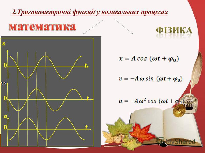 2.Тригонометричні функції у коливальних процесах x 0 t а 0 t