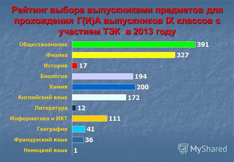 Рейтинг выбора выпускниками предметов для прохождения Г(И)А выпускников IX классов с участием ТЭК в 2013 году
