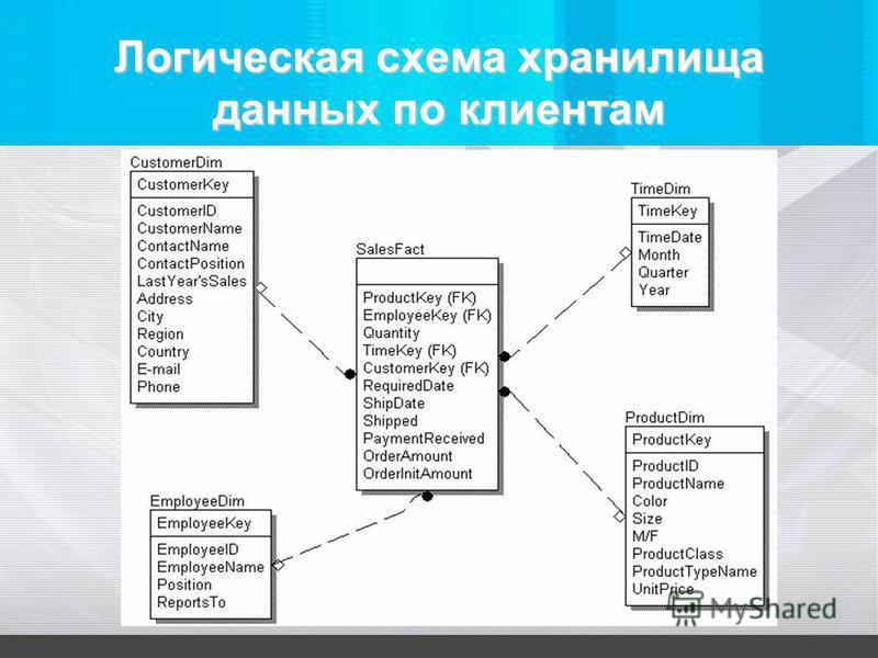 Логическая схема хранилища данных по клиентам