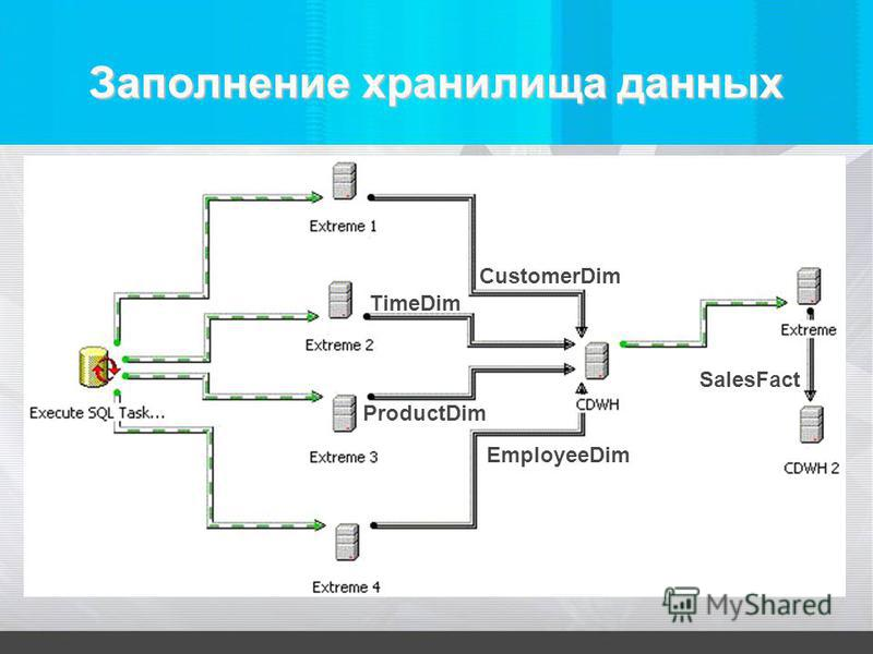 Заполнение хранилища данных CustomerDim TimeDim ProductDim EmployeeDim SalesFact