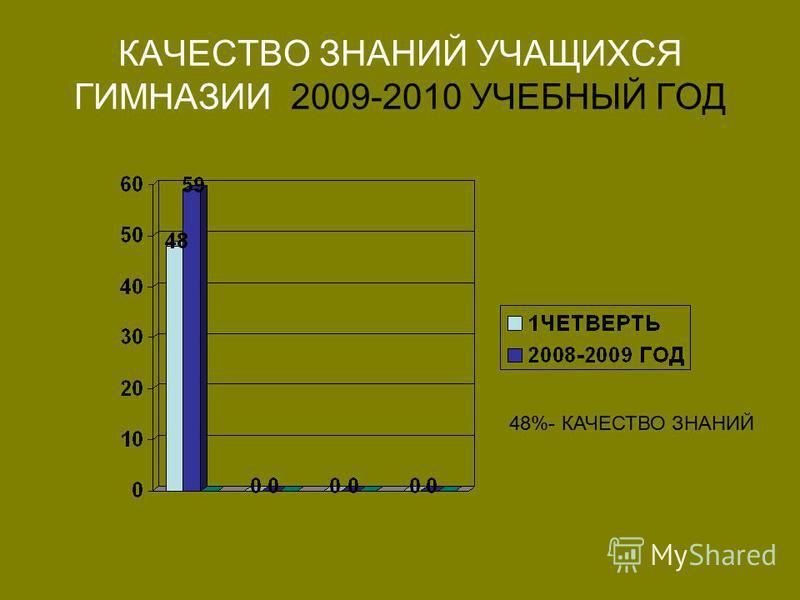 КАЧЕСТВО ЗНАНИЙ УЧАЩИХСЯ ГИМНАЗИИ 2009-2010 УЧЕБНЫЙ ГОД 48%- КАЧЕСТВО ЗНАНИЙ