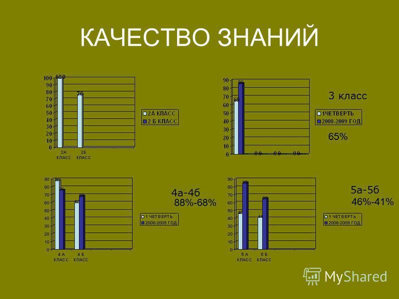 КАЧЕСТВО ЗНАНИЙ 3 класс 4 а-4 б 5 а-5 б 88%-68% 46%-41% 65%