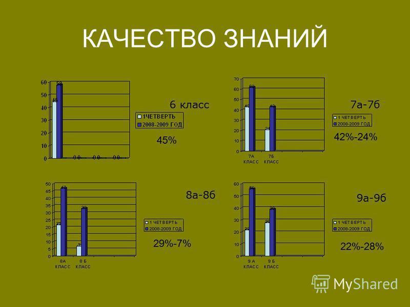 КАЧЕСТВО ЗНАНИЙ 6 класс 7 а-7 б 8 а-8 б 9 а-9 б 29%-7% 42%-24% 22%-28% 45%