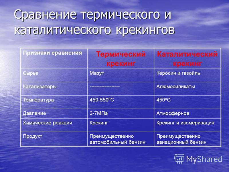 Сравнение термического и каталитического крекингов Признаки сравнения Термический крекинг Каталитический крекинг Сырье МазутКеросин и газойль Катализаторы------------------Алюмосиликаты Температура 450-550 0 С450 о С Давление 2-7МПа Атмосферное Химич