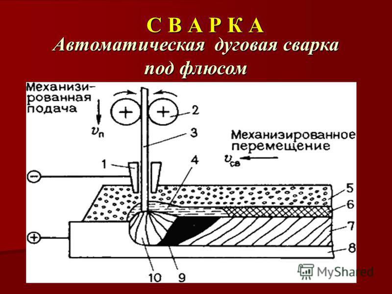 С В А Р К А Автоматическая дуговая сварка под флюсом