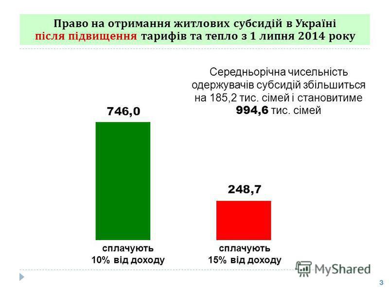 Право на отримання житлових субсидій в Україні після підвищення тарифів та тепло з 1 липня 2014 року 3 сплачують 10% від доходу сплачують 15% від доходу Середньорічна чисельність одержувачів субсидій збільшиться на 185,2 тис. сімей і становитиме 994,