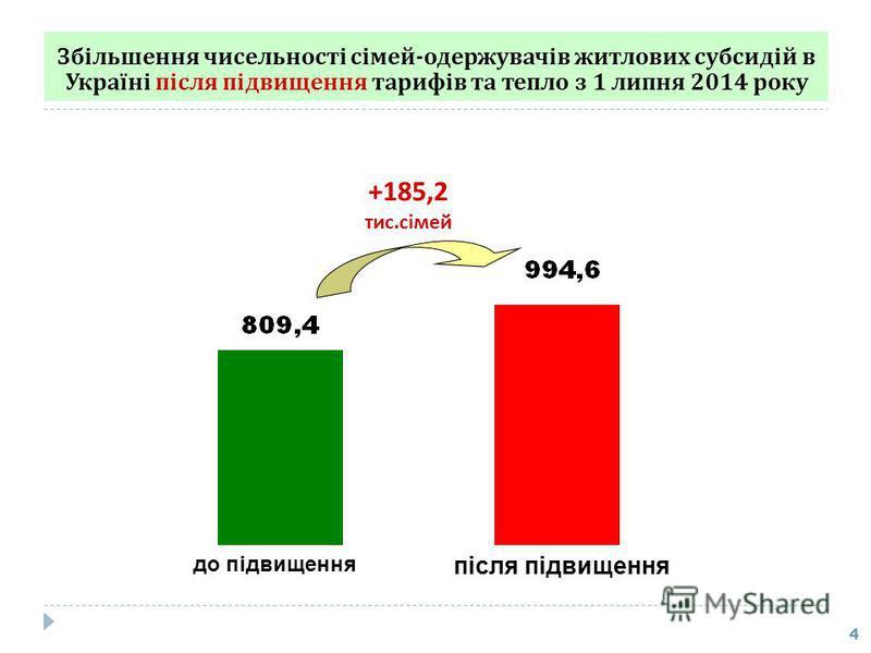 Збільшення чисельності сімей - одержувачів житлових субсидій в Україні після підвищення тарифів та тепло з 1 липня 2014 року 4 до підвищення після підвищення +185,2 тис.сімей