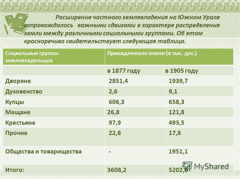 Расширение частного землевладения на Южном Урале сопровождалось важными сдвигами в характере распределения земли между различными социальными группами. Об этом красноречиво свидетельствует следующая таблица. Социальные группы землевладельцев Принадле