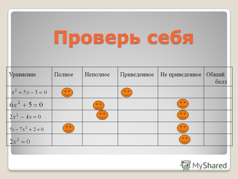 Уравнение ПолноеНеполное ПриведенноеНе приведенное Общий балл Проверь себя