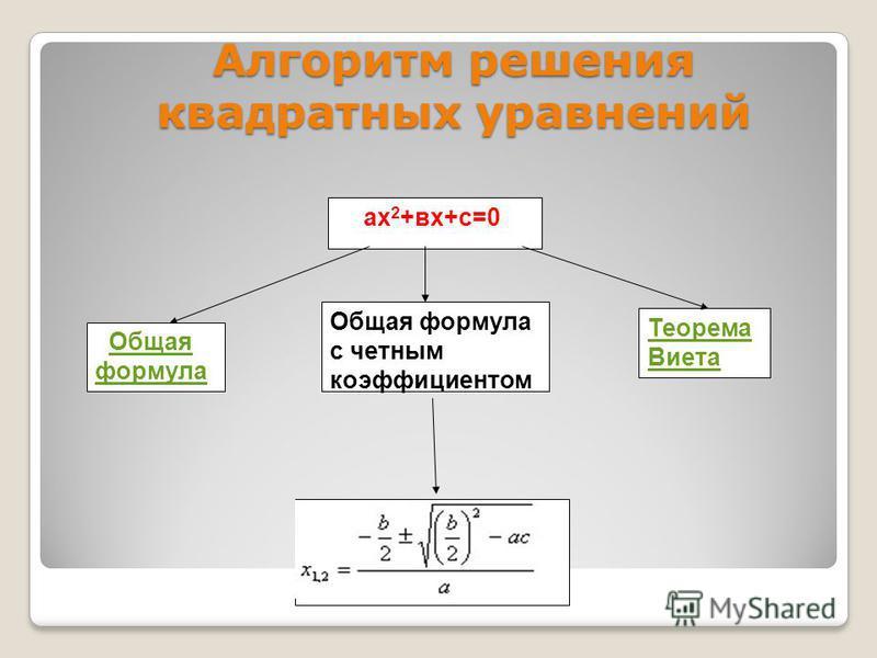 ах 2 +вх+с=0 Общая формула Общая формула Теорема Виета Общая формула с четным коэффициентом Алгоритм решения квадратных уравнений
