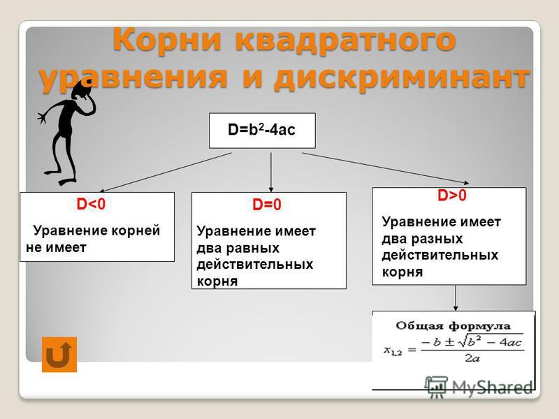 D<0 Уравнение корней не имеет D=b 2 -4ac D=0 Уравнение имеет два равных действительных корня D>0 Уравнение имеет два разных действительных корня Корни квадратного уравнения и дискриминант
