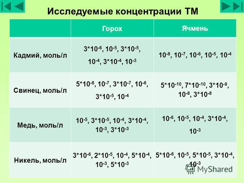 Исследуемые концентрации ТМ Горох Ячмень Кадмий, моль/л 3*10 -6, 10 -5, 3*10 -5, 10 -4, 3*10 -4, 10 -3 10 -8, 10 -7, 10 -6, 10 -5, 10 -4 Свинец, моль/л 5*10 -8, 10 -7, 3*10 -7, 10 -6, 3*10 -5, 10 -4 5*10 -10, 7*10 -10, 3*10 -9, 10 -8, 3*10 -8 Медь, м