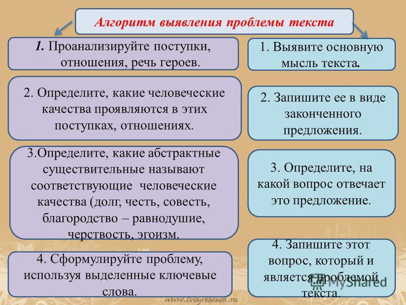 Алгоритм выявления проблемы текста 1. Проанализируйте поступки, отношения, речь героев. 2. Определите, какие человеческие качества проявляются в этих поступках, отношениях. 3.Определите, какие абстрактные существительные называют соответствующие чело