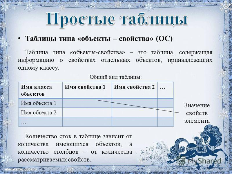 Таблицы типа «объекты – свойства» (ОС) Таблица типа «объекты-свойства» это таблица, содержащая информацию о свойствах отдельных объектов, принадлежащих одному классу. Имя класса объектов Имя свойства 1Имя свойства 2… Имя объекта 1 Имя объекта 2 … Общ