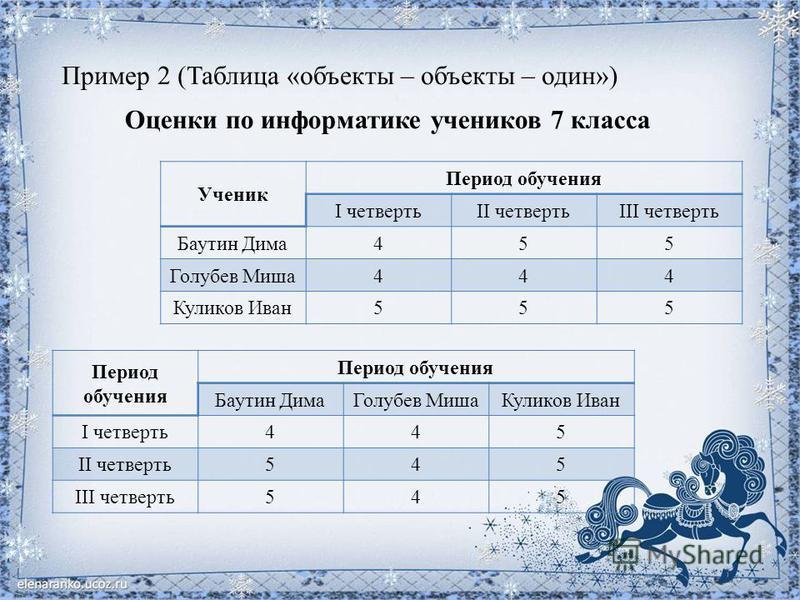 Пример 2 (Таблица «объекты – объекты – один») Оценки по информатике учеников 7 класса Ученик Период обучения I четвертьII четвертьIII четверть Баутин Дима 455 Голубев Миша 444 Куликов Иван 555 Период обучения Баутин Дима Голубев Миша Куликов Иван I ч