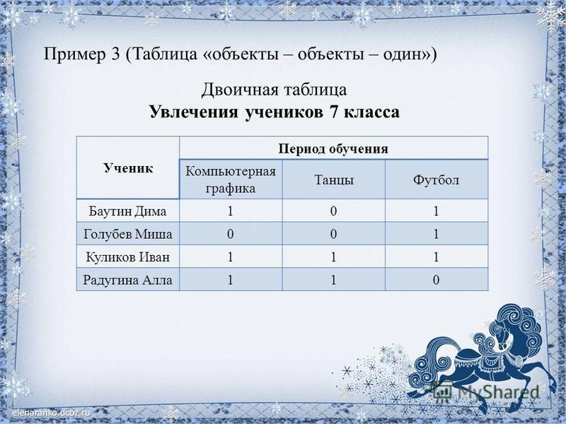 Пример 3 (Таблица «объекты – объекты – один») Двоичная таблица Увлечения учеников 7 класса Ученик Период обучения Компьютерная графика Танцы Футбол Баутин Дима 101 Голубев Миша 001 Куликов Иван 111 Радугина Алла 110