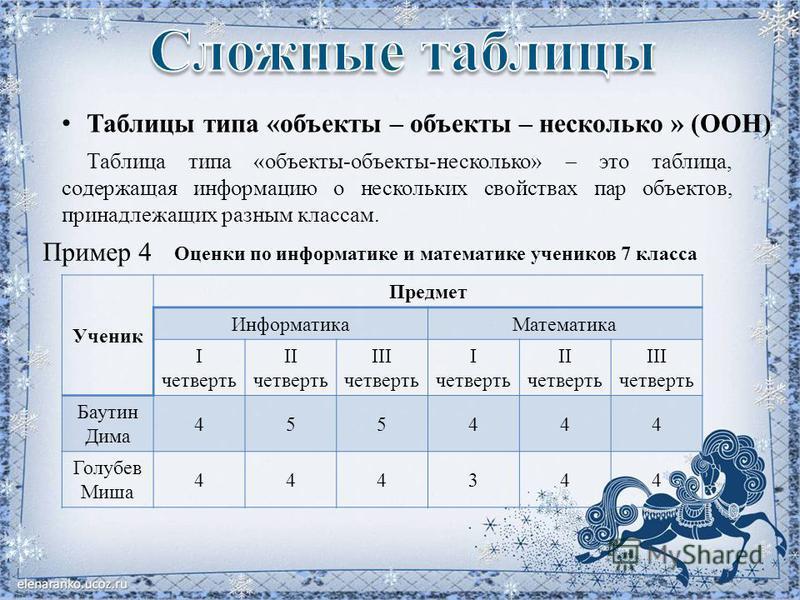 Таблицы типа «объекты – объекты – несколько » (ООН) Таблица типа «объекты-объекты-несколько» это таблица, содержащая информацию о нескольких свойствах пар объектов, принадлежащих разным классам. Пример 4 Ученик Предмет Информатика Математика I четвер
