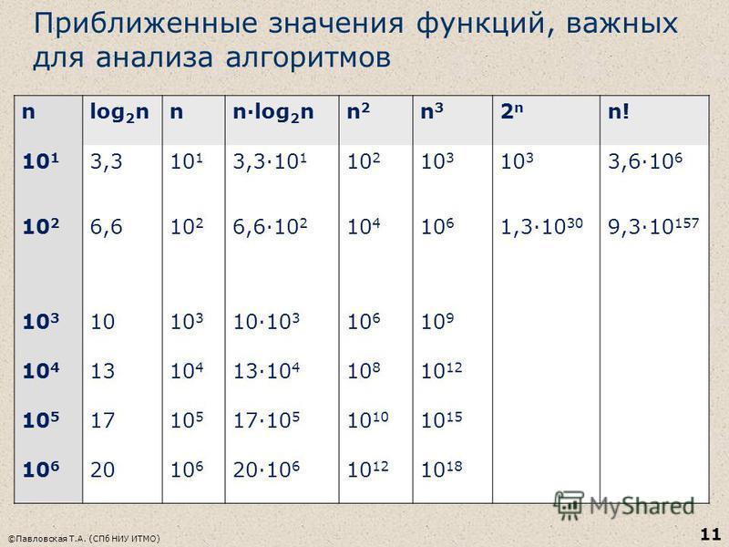 Приближенные значения функций, важных для анализа алгоритмов ©Павловская Т.А. (СПб НИУ ИТМО) 11 nlog 2 nnn·log 2 nn2n2 n3n3 2n2n n! 10 1 3,310 1 3,3·10 1 10 2 10 3 3,6·10 6 10 2 6,610 2 6,6·10 2 10 4 10 6 1,3·10 30 9,3·10 157 10 3 1010 3 10·10 3 10 6
