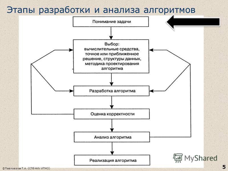 Этапы разработки и анализа алгоритмов ©Павловская Т.А. (СПб НИУ ИТМО) 5
