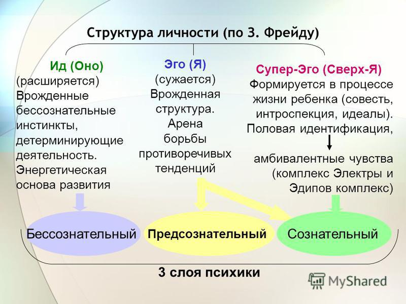 Конституциональные типы По Э. Кречмеру: атлетический, астенический, пикнический, (диспластичный) По У. Шелдону: мезоморфный, эктоморфный, эндоморфный Концепции темперамента