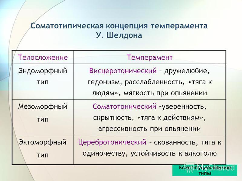 Конституциональная концепция темперамента Э. Кречмера (психоастезия; фон настроения, психический и двигательный темп) Тип конституции Тип темперамента Предрасположенность (при расстройствах психики) Астенический (лептосоматический) Шизотимический Шиз