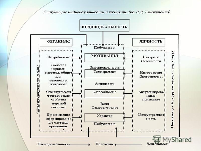 1. Индивид, личность и индивидуальность Личность – это системное социальное качество, приобретаемое индивидом в деятельности и общении и характеризующее уровень и качество представленности в нем общественных отношений (2 главных компонента структуры