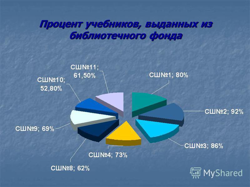 Процент учебников, выданных из библиотечного фонда