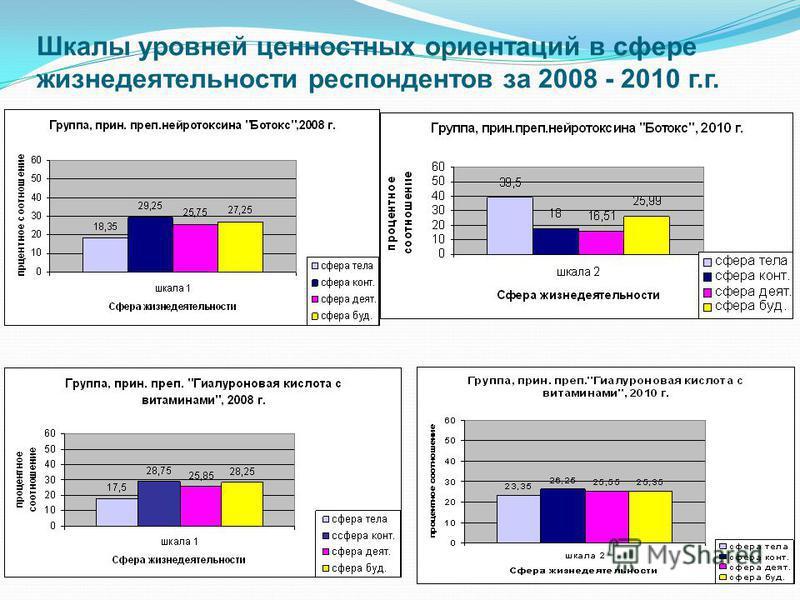 Шкалы уровней ценностных ориентаций в сфере жизнедеятельности респондентов за 2008 - 2010 г.г.