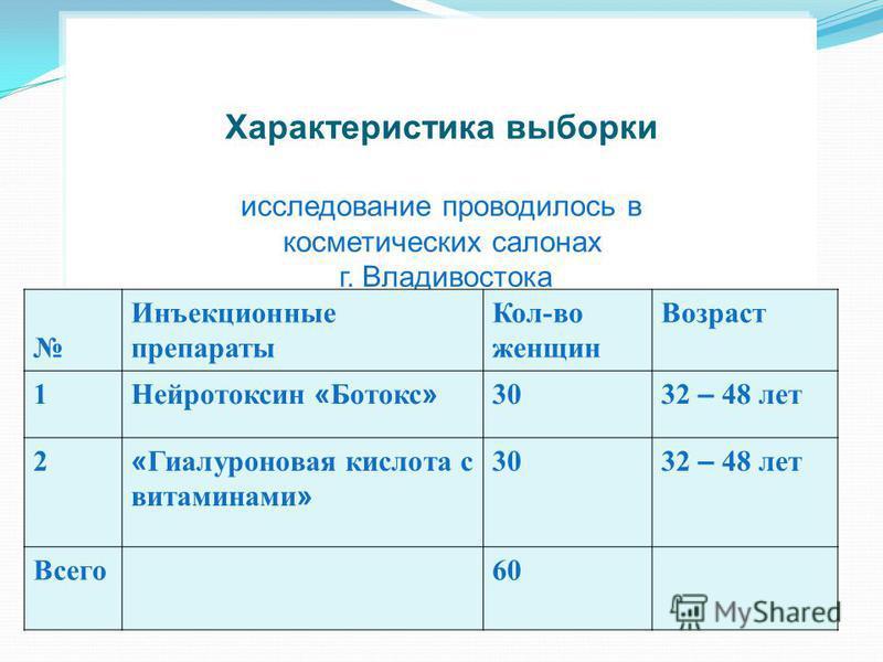 Характеристика выборки исследование проводилось в косметических салонах г. Владивостока Инъекционные препараты Кол-во женщин Возраст 1 Нейротоксин « Ботокс » 30 32 – 48 лет 2 « Гиалуроновая кислота с витаминами » 30 32 – 48 лет Всего 60
