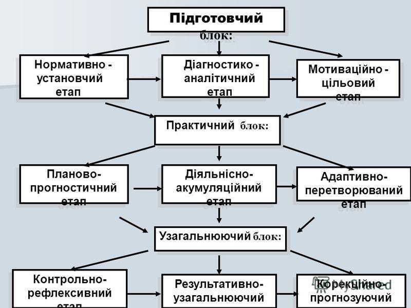 Підготовчий блок: Нормативно - установчий етап Нормативно - установчий етап Діагностико - аналітичний етап Діагностико - аналітичний етап Мотиваційно - цільовий етап Мотиваційно - цільовий етап Практичний блок: Планово- прогностичний етап Діяльнісно-