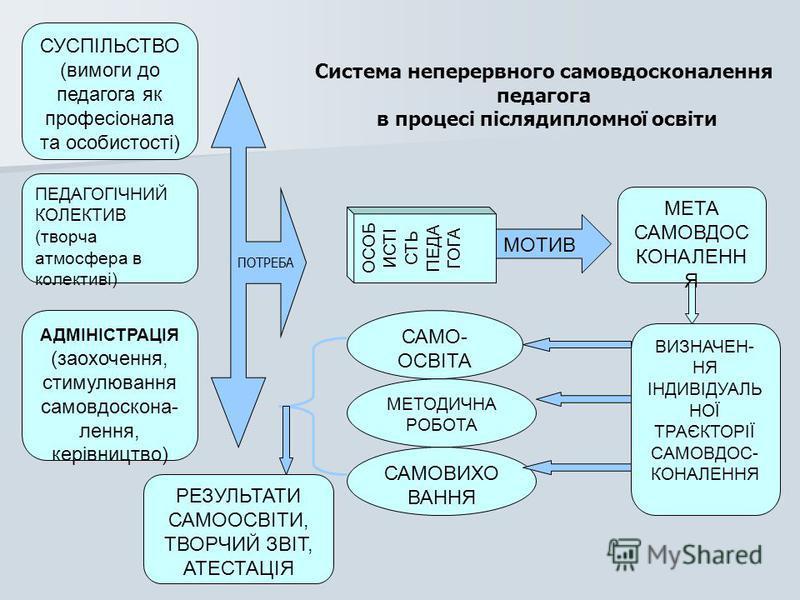 СУСПІЛЬСТВО (вимоги до педагога як професіонала та особистості) ПЕДАГОГІЧНИЙ КОЛЕКТИВ (творча атмосфера в колективі) АДМІНІСТРАЦІЯ (заохочення, стимулювання самовдоскона- лення, керівництво) ОСОБ ИСТІ СТЬ ПЕДА ГОГА МОТИВ МЕТА САМОВДОС КОНАЛЕНН Я ВИЗН