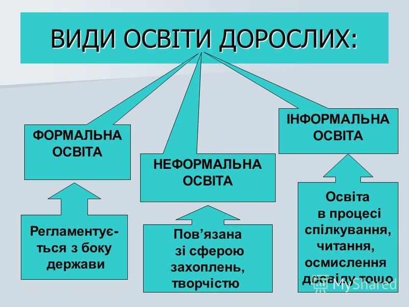 ВИДИ ОСВІТИ ДОРОСЛИХ: ФОРМАЛЬНА ОСВІТА НЕФОРМАЛЬНА ОСВІТА ІНФОРМАЛЬНА ОСВІТА Регламентує- ться з боку держави Повязана зі сферою захоплень, творчістю Освіта в процесі спілкування, читання, осмислення досвіду тощо