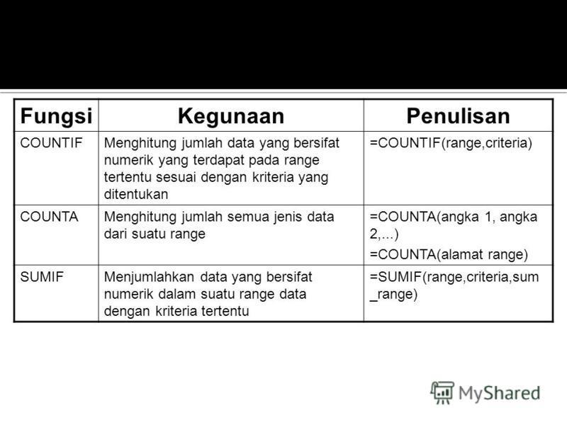 FungsiKegunaanPenulisan COUNTIFMenghitung jumlah data yang bersifat numerik yang terdapat pada range tertentu sesuai dengan kriteria yang ditentukan =COUNTIF(range,criteria) COUNTAMenghitung jumlah semua jenis data dari suatu range =COUNTA(angka 1, a