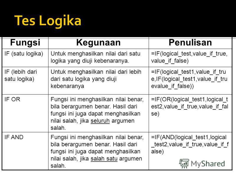 FungsiKegunaanPenulisan IF (satu logika)Untuk menghasilkan nilai dari satu logika yang diuji kebenaranya. =IF(logical_test,value_if_true, value_if_false) IF (lebih dari satu logika) Untuk menghasilkan nilai dari lebih dari satu logika yang diuji kebe