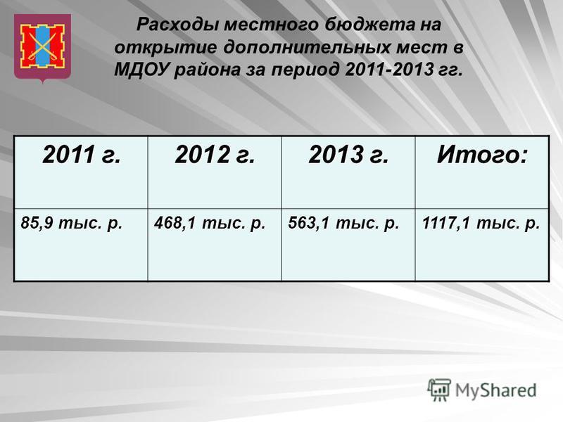 Расходы местного бюджета на открытие дополнительных мест в МДОУ района за период 2011-2013 гг. 2011 г. 2012 г. 2013 г. Итого: 85,9 тыс. р. 468,1 тыс. р. 563,1 тыс. р. 1117,1 тыс. р.