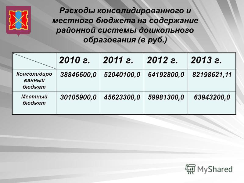 Расходы консолидированного и местного бюджета на содержание районной системы дошкольного образования (в руб.) 2010 г. 2011 г. 2012 г. 2013 г. Консолидиро ванный бюджет 38846600,052040100,064192800,082198621,11 Местный бюджет 30105900,045623300,059981