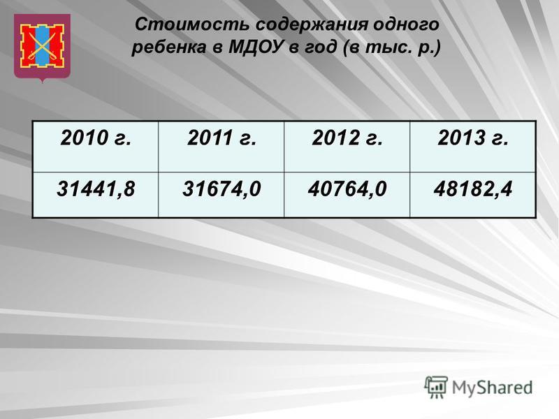 Стоимость содержания одного ребенка в МДОУ в год (в тыс. р.) 2010 г. 2011 г. 2012 г. 2013 г. 31441,831674,040764,048182,4